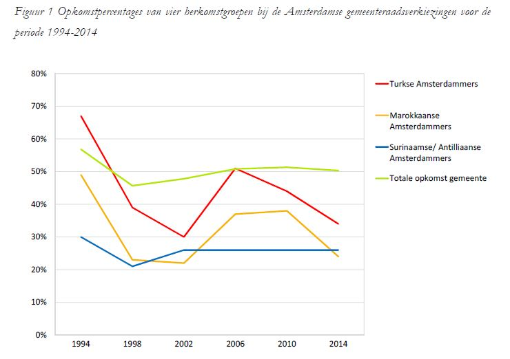 Bron: Kranendonk, M., Michon, L., Schwarz, H., & Vermeulen, F. (2014). Opkomst en stemgedrag van Amsterdammers met een migratie-achtergrond tijdens de gemeenteraadsverkiezingen van 19 maart 2014.