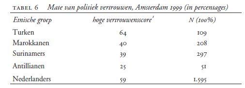 Bron: Fennema, M., Tillie, J. N., Van Heelsum, A. J., Berger, M., & Wolff, R. P. (2000). Sociaal kapitaal en politieke participatie. Het Spinhuis.